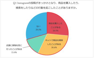 Instagramの購買意欲アンケート調査