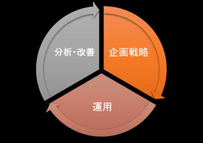 運用代行のPDCAサイクル