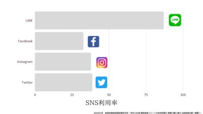 SNS利用率